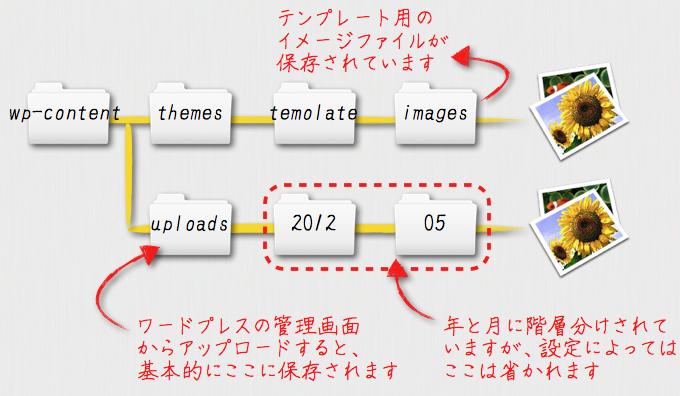 イメージディレクトリの関係図