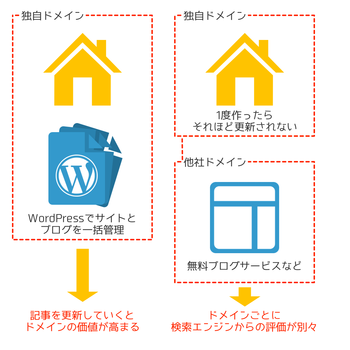 WordPressでサイトとブログを運営するメリット