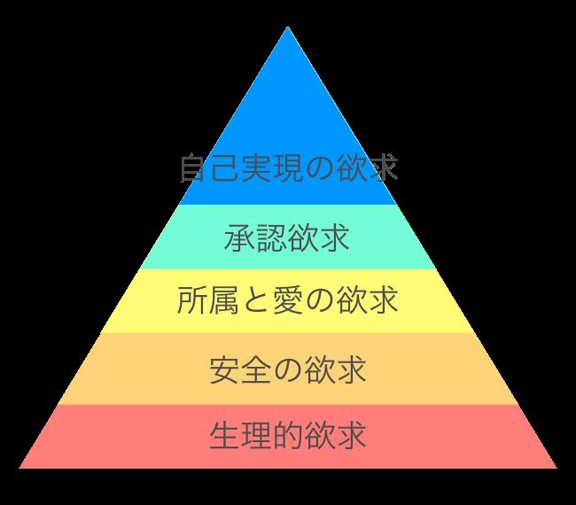 マズローの欲求五段階説
