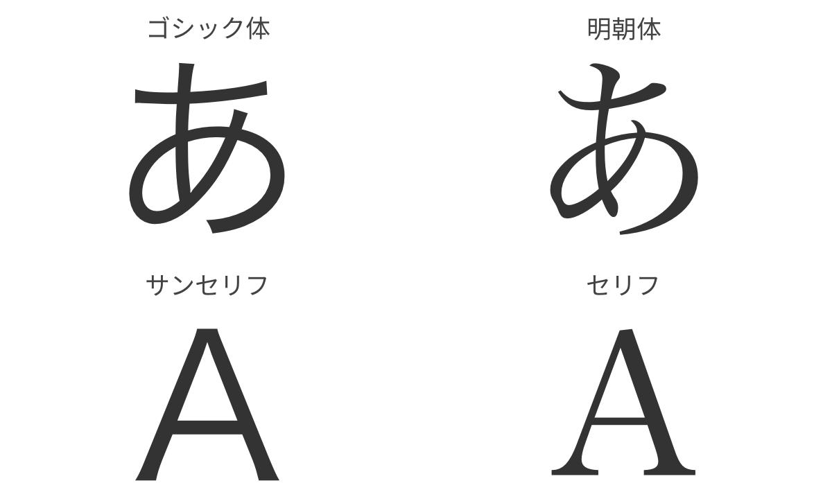 字体(ゴシック体/明朝体・サンセリフ/セリフ)