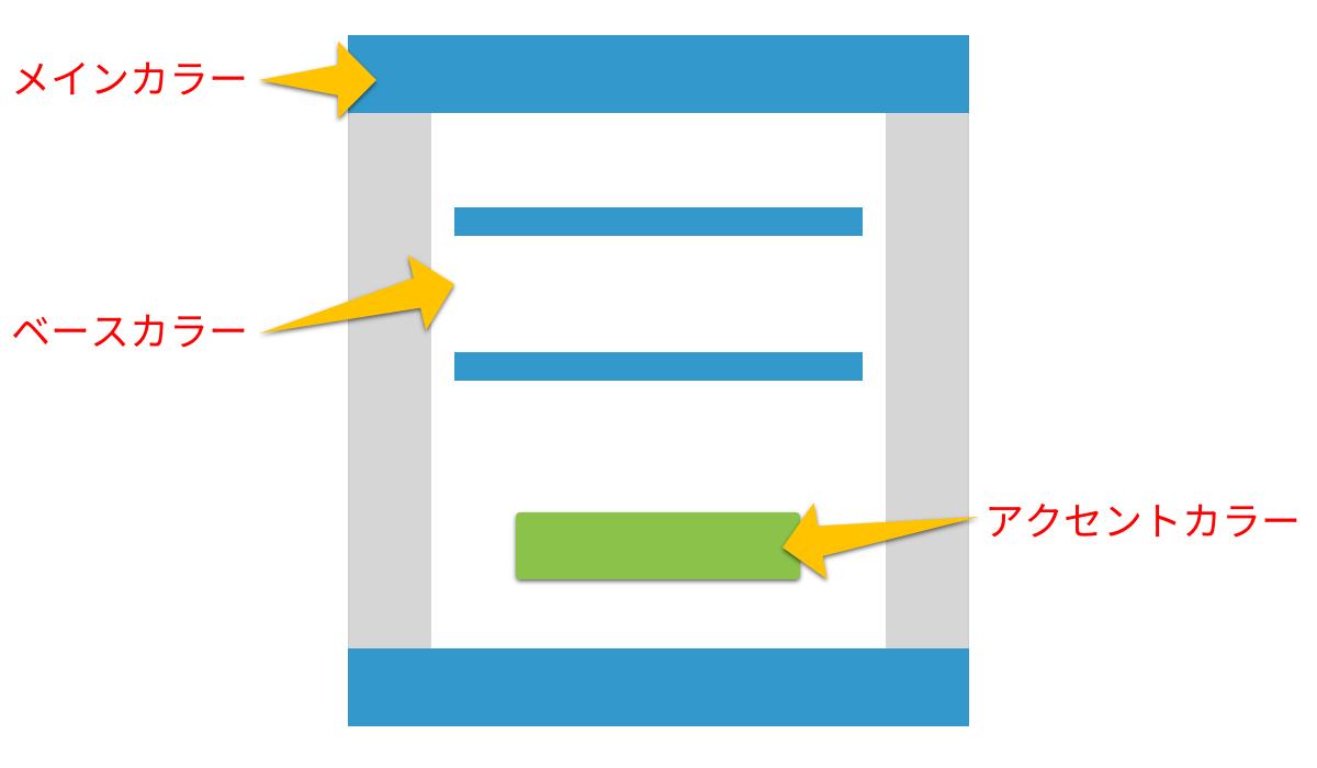 ウェブデザインの配色